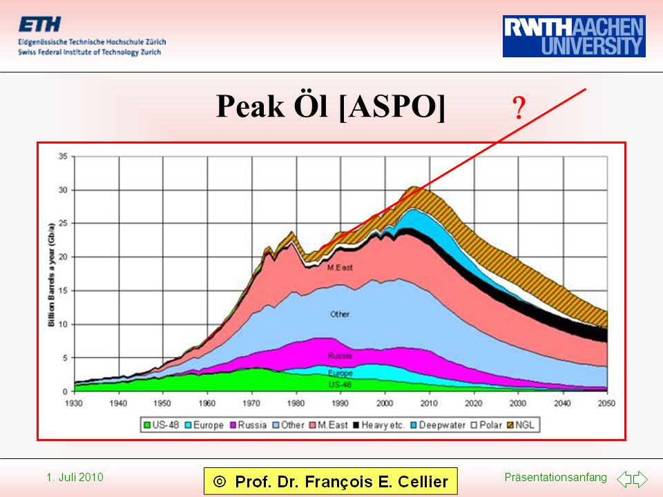 Peak Öl [ASPO]
